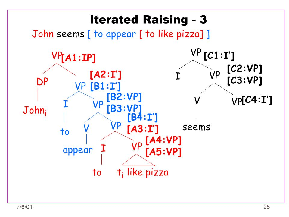 Iterated Raising - 3 John seems [ to appear [ to like pizza] ] VP I